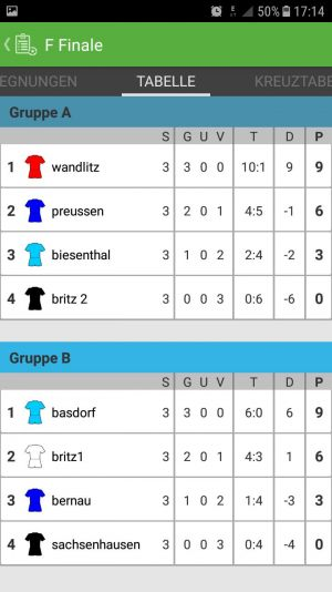 F Endstand